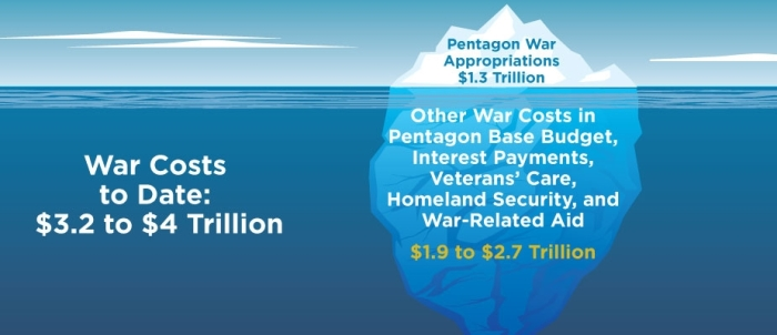 Pentagon war appropriations is less than hidden costs of the wars