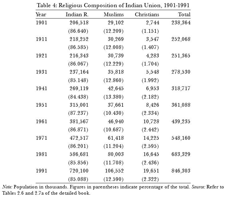 Religious composition of Indian Union 1901-1991