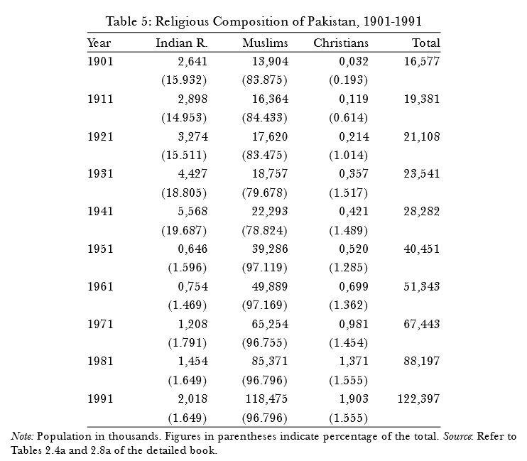 Religious composition of Pakistan 1901-1991