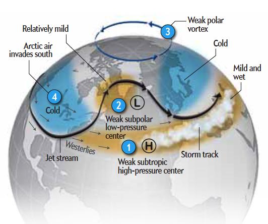 Illustration of Polar vortex