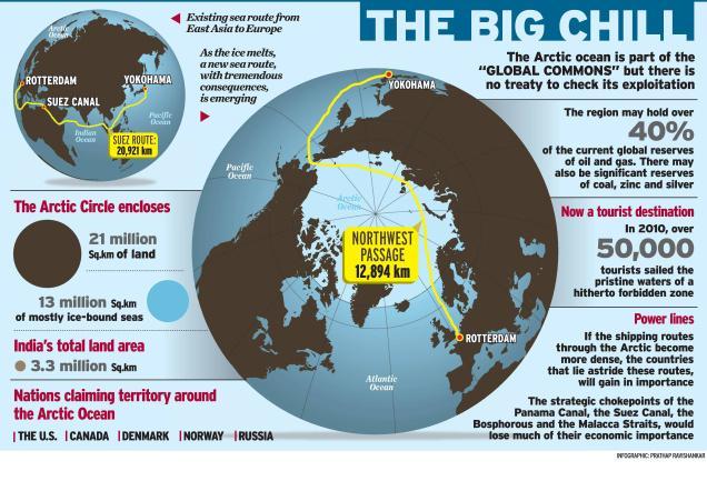 Arctic scramble