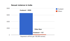 Sexual violence in India -NFHS