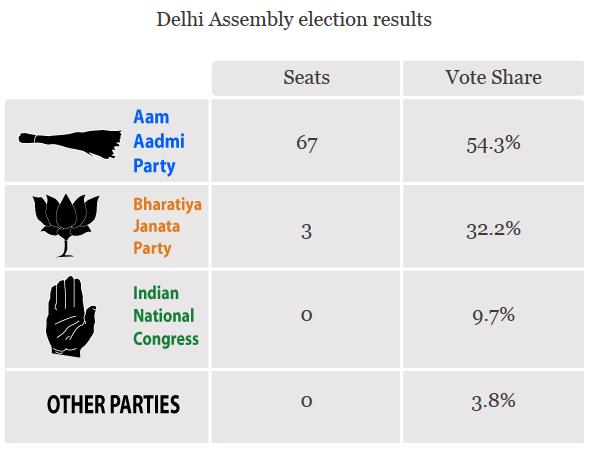 Delhi Results
