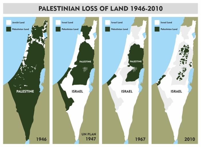 Palestinian loss of land