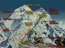 Mount Everest Camps