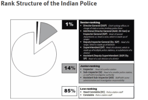 Indian Police structure