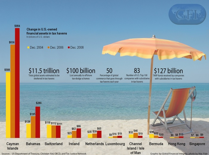 The U.S. assets in tax havens