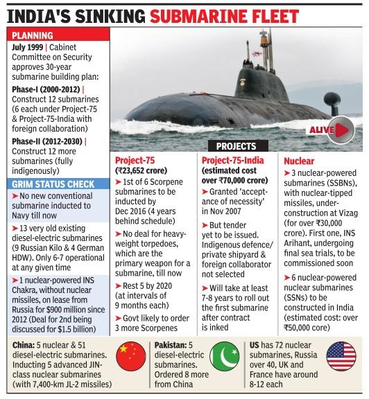 India Sub-Marine fleet